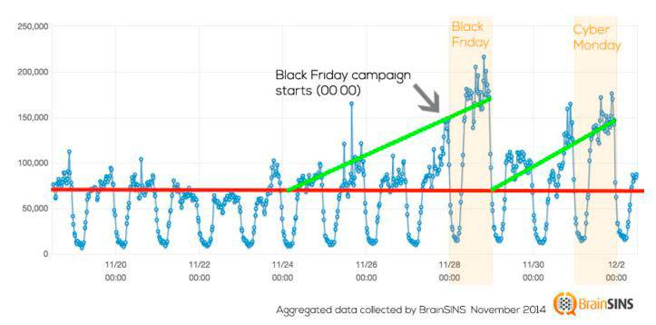 Prepara tu web para el Black Friday